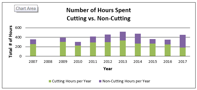 Hours Cutting vs. Non-Cutting