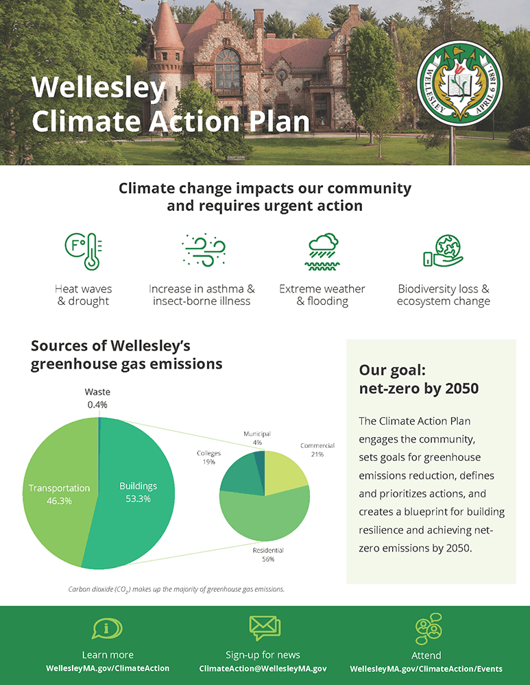 Climate Plan Summary Page 2 Opens in new window